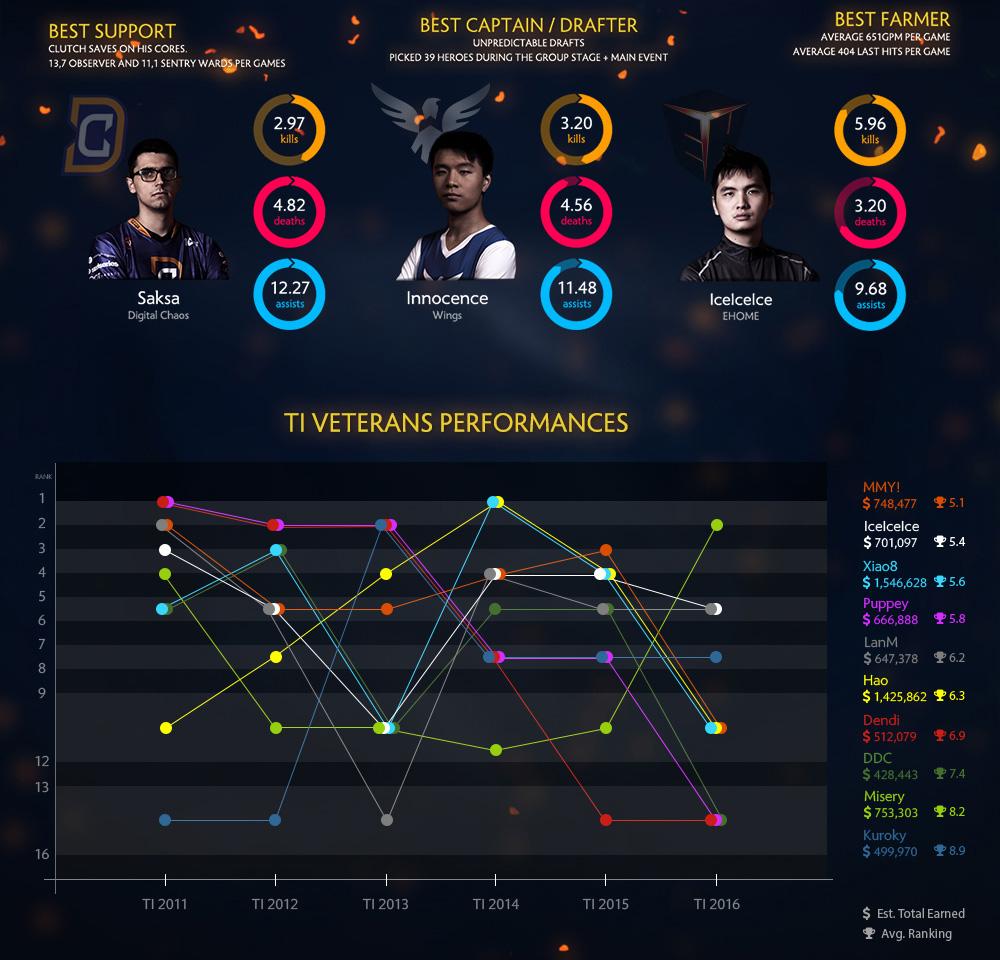 dota2-ti6-infographic