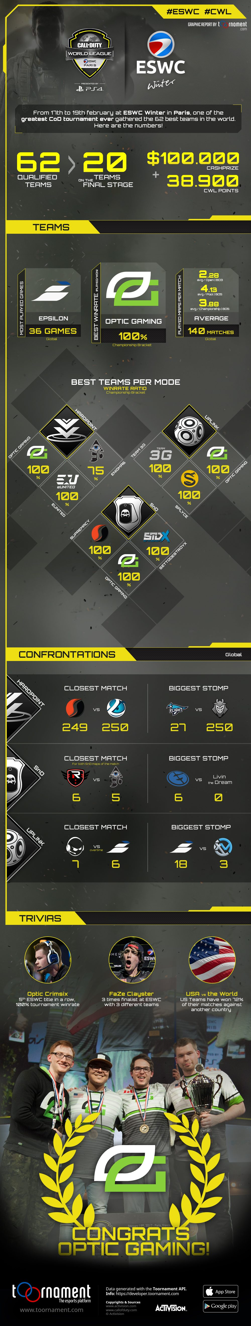 2017-03-17_cod-eswc-winter-infographie